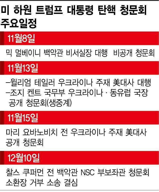美 탄핵 정국 '전면전' 돌입…공개 청문회 vs 인력 보강
