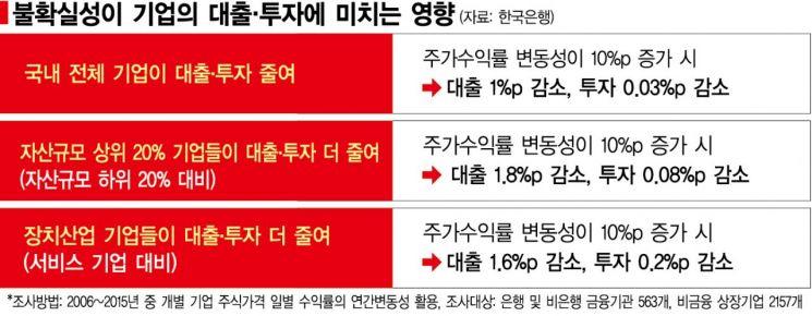 """""""불확실성↑ 장치산업·대기업 투자↓""""…韓銀 수치로 입증"""