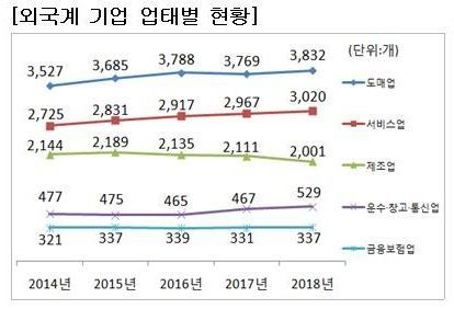 [국세통계 2차 공개]외투법인·외국법인 매년 증가…도매업 36.2%