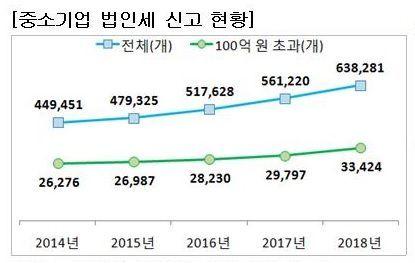 [국세통계 2차 공개]법인세 신고 中企 63만8000개…전년比 13.7%↑