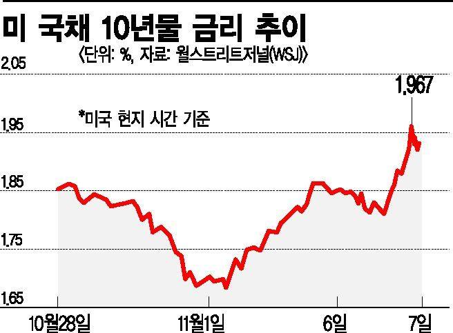 美·中무역합의, 글로벌 'R공포'도 날려…위험자산 선호현상↑