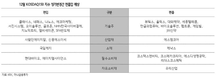 4분기 15%↑ '코스닥150'… 다음달 정기변경 관심집중