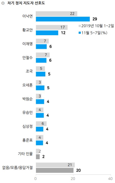 黃, 차기 정치지도자 선호도 10% 초반대로 급락…'리더십 논란 영향' [갤럽]