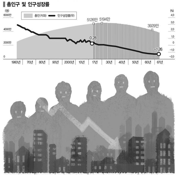 [전영수의 인구프리즘] 세계 신기록 경신하는 한국 인구통계