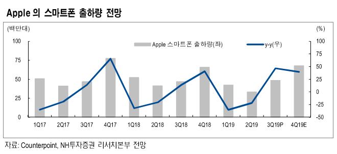 """""""애플, 3년 만에 출하량 고성장세 전망"""""""
