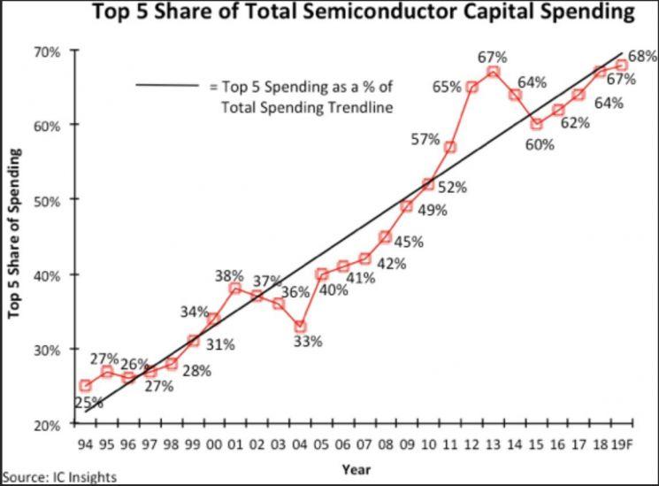 삼성의 초격차, 3년간 반도체 투자 인텔의 1.5배