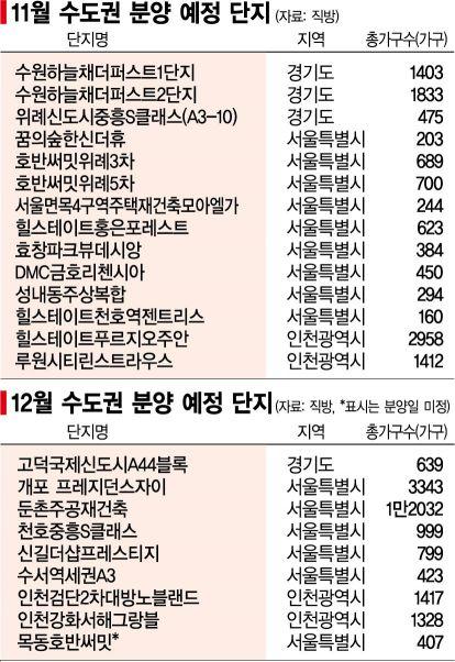 강남에 이어 강북도 '상한제 이후 첫 분양'‥향방은?(종합)