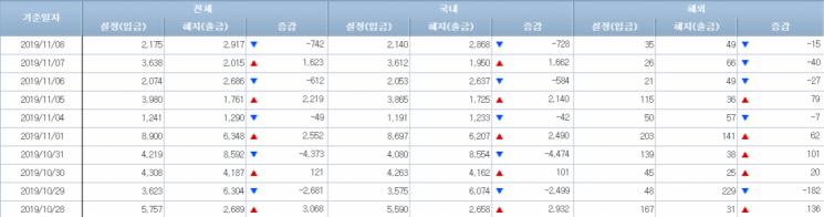 [일일펀드동향]韓주식형펀드, 4거래일간 2100억원 순유출