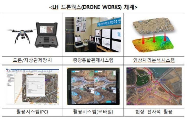 3기 신도시 토지보상 드론 활용…'LH 드론 웍스 데이' 개최