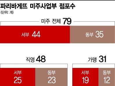 """[세계가 반한 유통한류②]""""고급스런 맛과 친절함에 반해""""…美 전역서 단골 만든 파리바게뜨"""