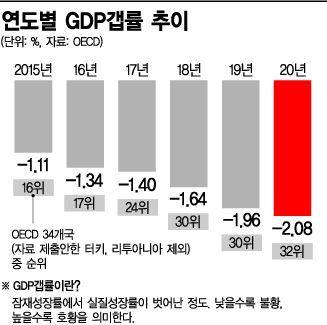 """韓 불황 수준, 고작 그리스 위…""""내년엔 나아진다"""" 정부만 낙관(종합)"""