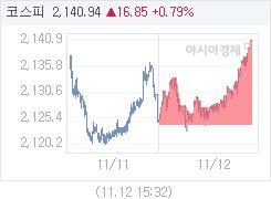 11월 12일 코스피, 16.83p 오른 2140.92 마감(0.79%↑)