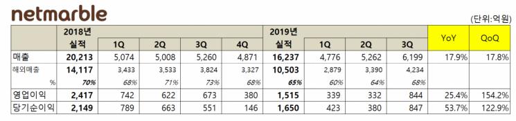 넷마블, 3Q 매출·영업익 동반 성장…흥행신작들 선방(종합)