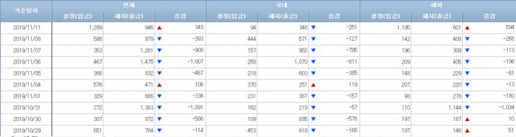 [일일펀드동향]韓주식형펀드, 5거래일간 2400억원 순유출