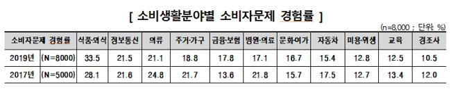 의·식·주? 이젠 식·주·금…韓 소비생활 만족도 2년 새 뚝 '↓'