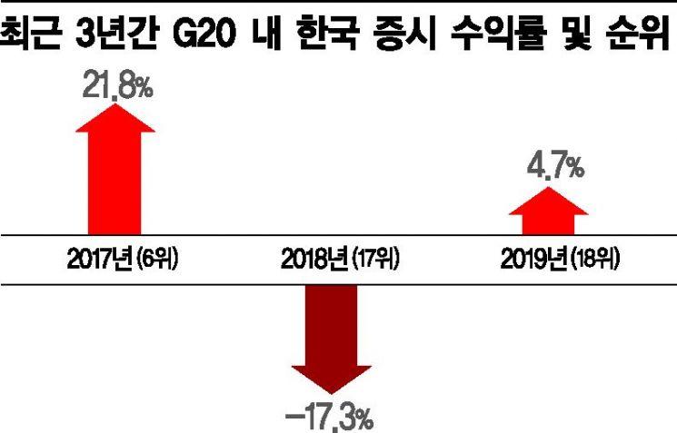 [벽에 막힌 한국증시]6위→17위→18위…G20 중 꼴찌수준 전락