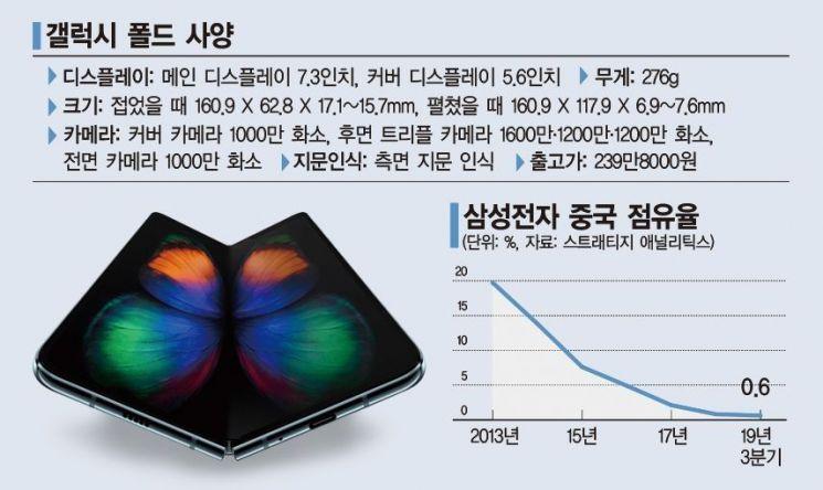 삼성, 중국의 1%를 노린다…갤럭시 폴드 5G 출격 유력