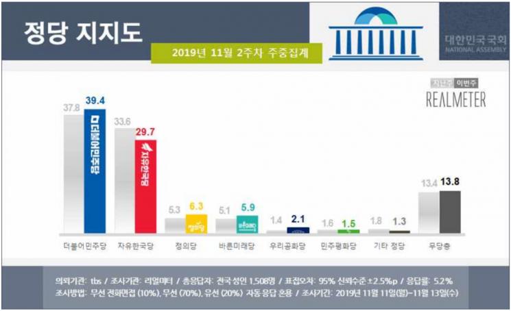 文 지지율 47.3% 중폭 상승…한국당은 20%대로 하락 [리얼미터]