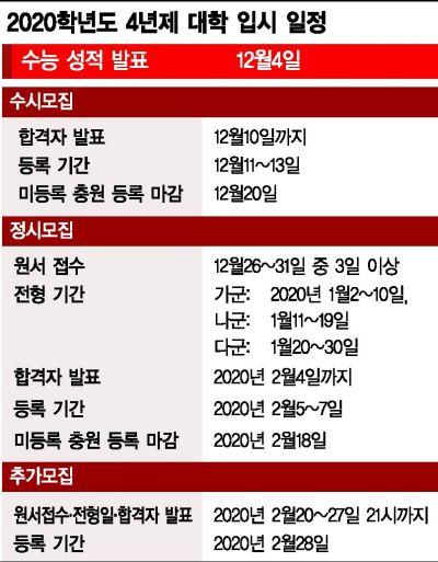 """수능, 작년 국어 31번 같은 '멘붕' 문제 없다 … """"난이도 조절 최우선"""""""