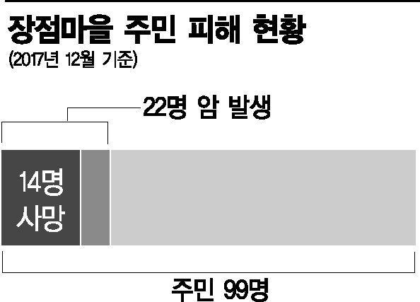 """집단 암발생 의혹 풀린 장점마을…""""국가배상 청구 검토""""(종합)"""