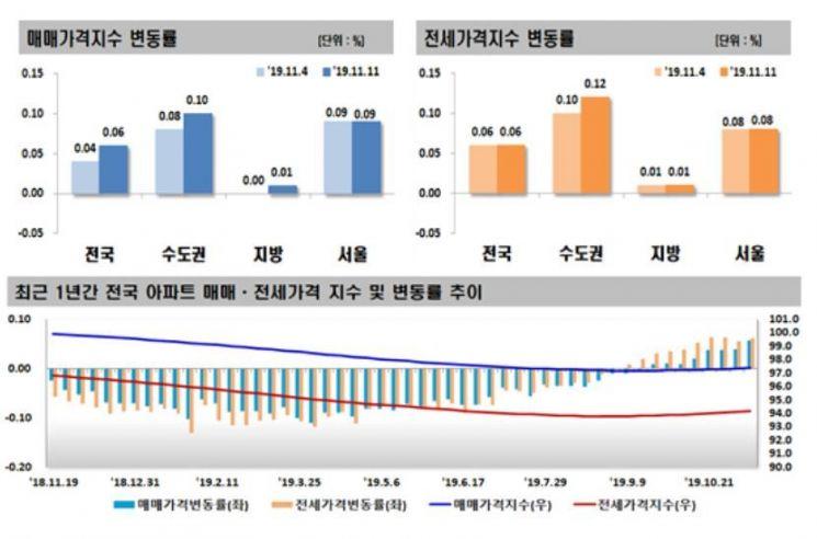 분양가상한제 아파트값 부채질…서울 20주 연속 상승