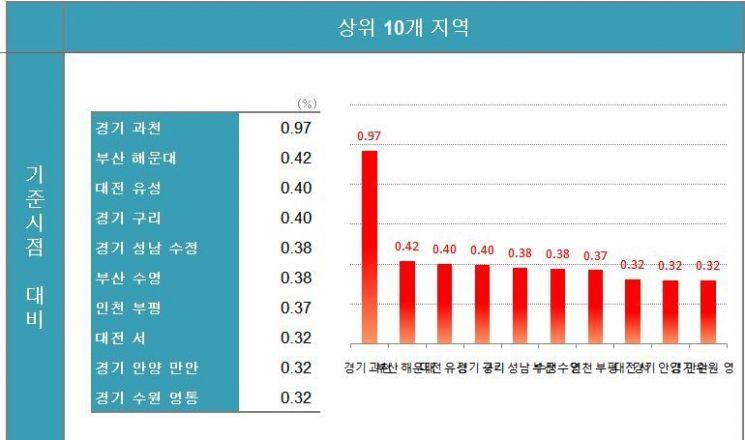 상한제 피한 과천, 규제 해제 '해운대'…전국 집값 상승 '톱'