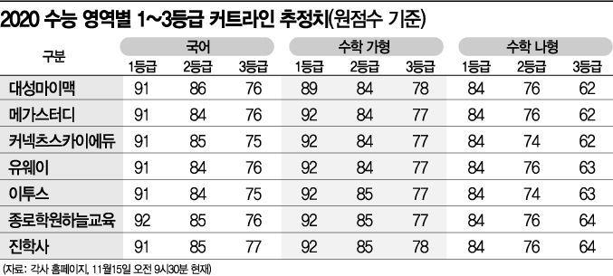 서울·연세대 의대, 수능 합격선은 293점 … 경영대학은 287~291점