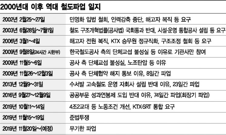 총파업 택한 철도노조, 19일까지 준법투쟁 돌입…코레일, '태업' 판단에 대책 고심