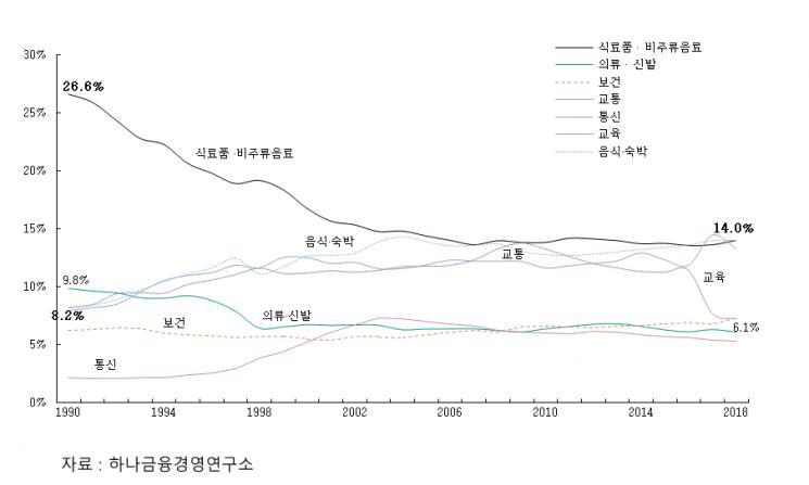 """""""저출산, 고령화되면서 교육비까지 줄어들었다"""""""