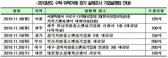 '수·위탁거래' 실태조사…이달부터 1만2000개사