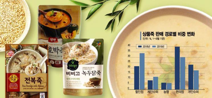 '일상식'으로 진화한 상품죽, 이제 편의점 아닌 할인점서 사 먹는다