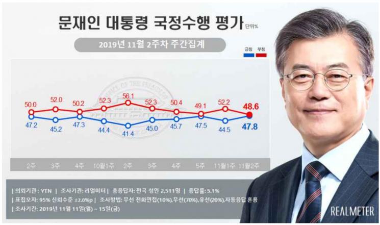 文대통령 국정 지지율 47.8%…부정평가 48.6% [리얼미터]