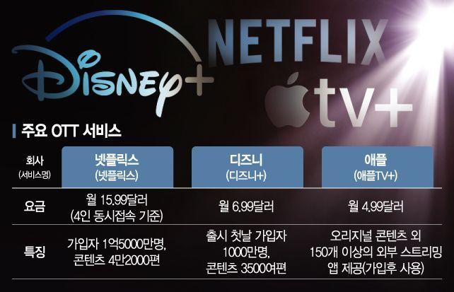 넷플릭스 거기 서!…'디즈니+'發 OTT 요동