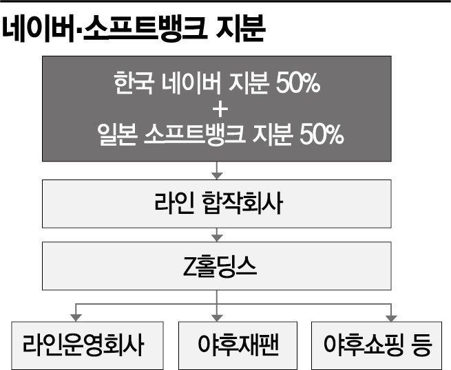 라인-야후재팬 통합 최종합의
