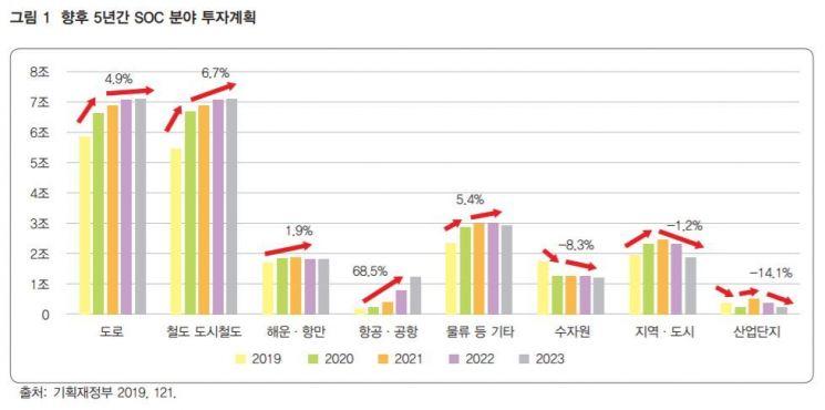 """국토연구원 """"2% 후반 성장 위해 SOC 투자 확대해야""""…年 최대 53조 투자 필요"""