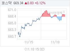 11월 18일 코스닥, 0.83p 오른 669.34 마감(0.12%↑)
