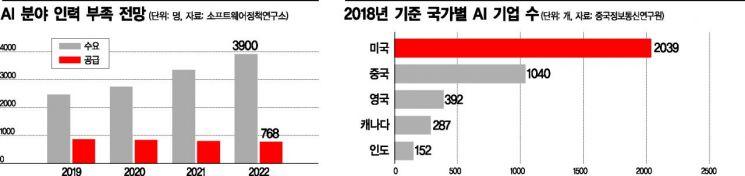 """'AI 패권' 기로에 선 한국...""""양과 질에서 격차"""""""
