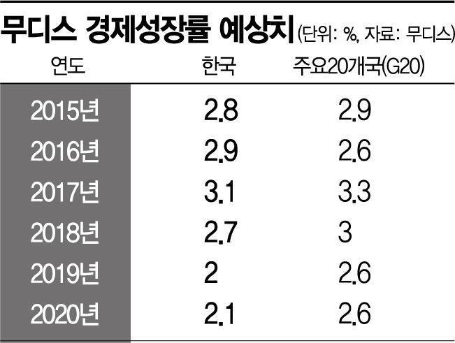 韓 기업 신용등급 '적색등'…무디스, 내년 한국 경제성장률 2.1%