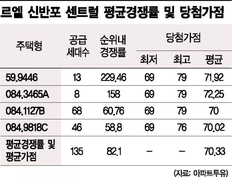 """강남行 커트라인 69점으로 높아졌다…""""1자녀 세식구 입성 어려워""""(종합)"""