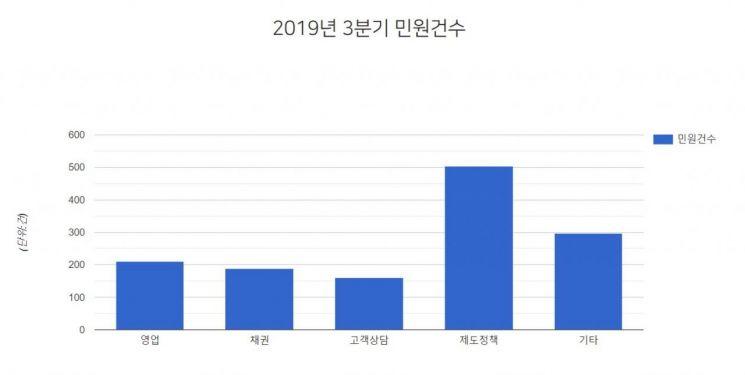 2019년 3분기 국내 7개 카드사 전체 민원건수. 자료=여신금융협회 공시정보포털