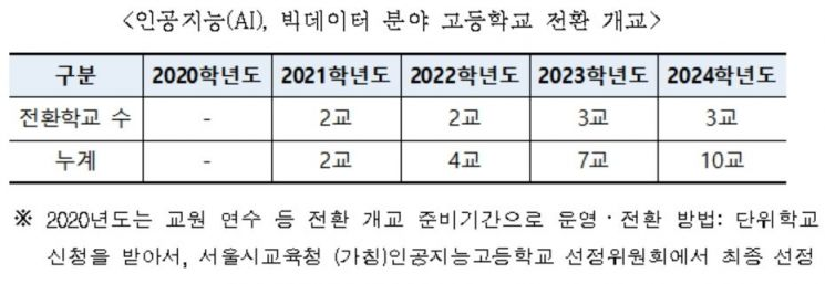 2024년까지 서울에 AI·빅데이터 전문 특성화고 10곳 문연다