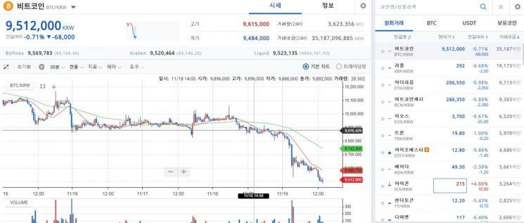 """[비트코인 지금]이번엔 시진핑 """"암호화폐는 사기""""…950만원선↓"""
