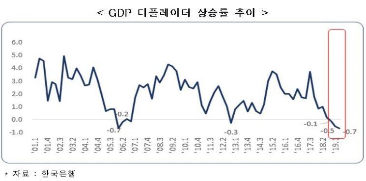 """""""韓, 소비자물가 상승률 10개월째 0%대, 디플레이션 우려"""""""