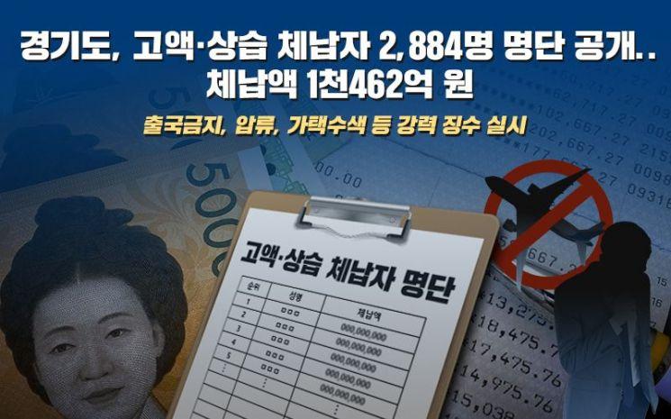 용인 코레드하우징·성남 김한기씨…경기도 체납 1위 '불명예'