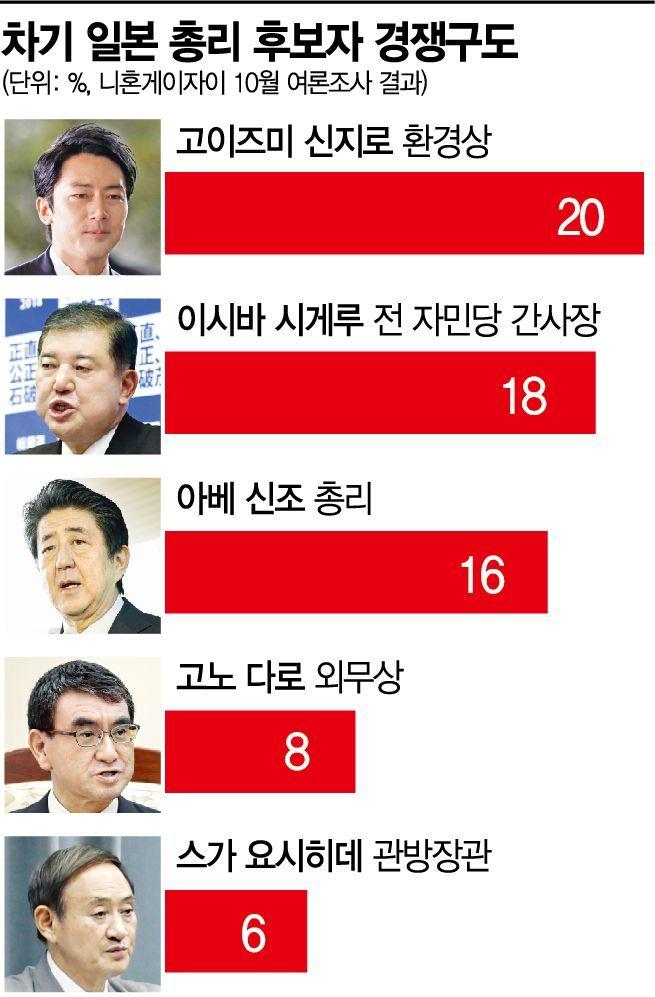 아베 오늘로 日 최장기 집권…'포스트 아베' 보이지 않는다(종합)