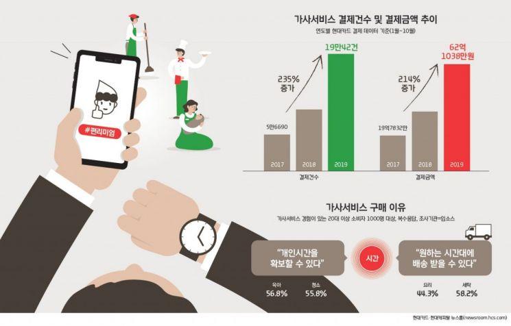 """""""육아, 청소 등 대행 가사서비스… 최근 3년새 3배 증가"""""""