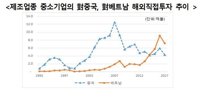 한국의 해외직접투자추이 분석. 한국경제연구원.