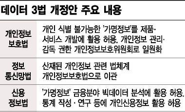 '천신만고' 상임위 통과한 데이터 3법…본회의 앞두고 '풍전등화'