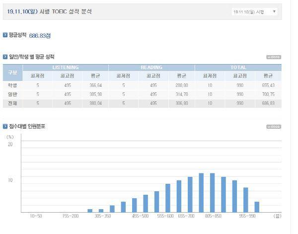제 391회 토익 평균 성적./사진=YBM 홈페이지 캡처