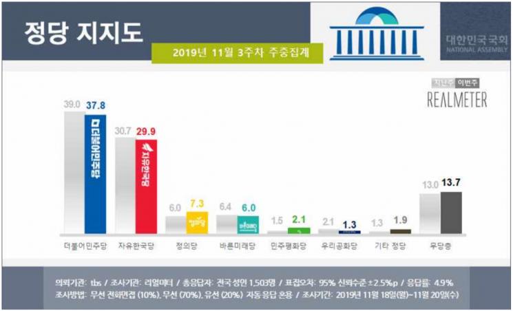文 국정 지지율 46.8% 약보합세…부정평가는 다시 50%대 [리얼미터]